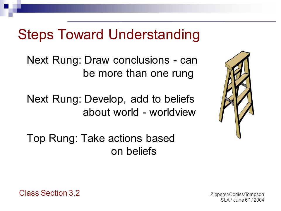 Zipperer/Corliss/Tompson SLA / June 6 th / 2004 Climbing the Ladder: an Exercise Start from the bottom of the ladder Build up – one assumption is usually based upon another and the inaccurate belief system grows.