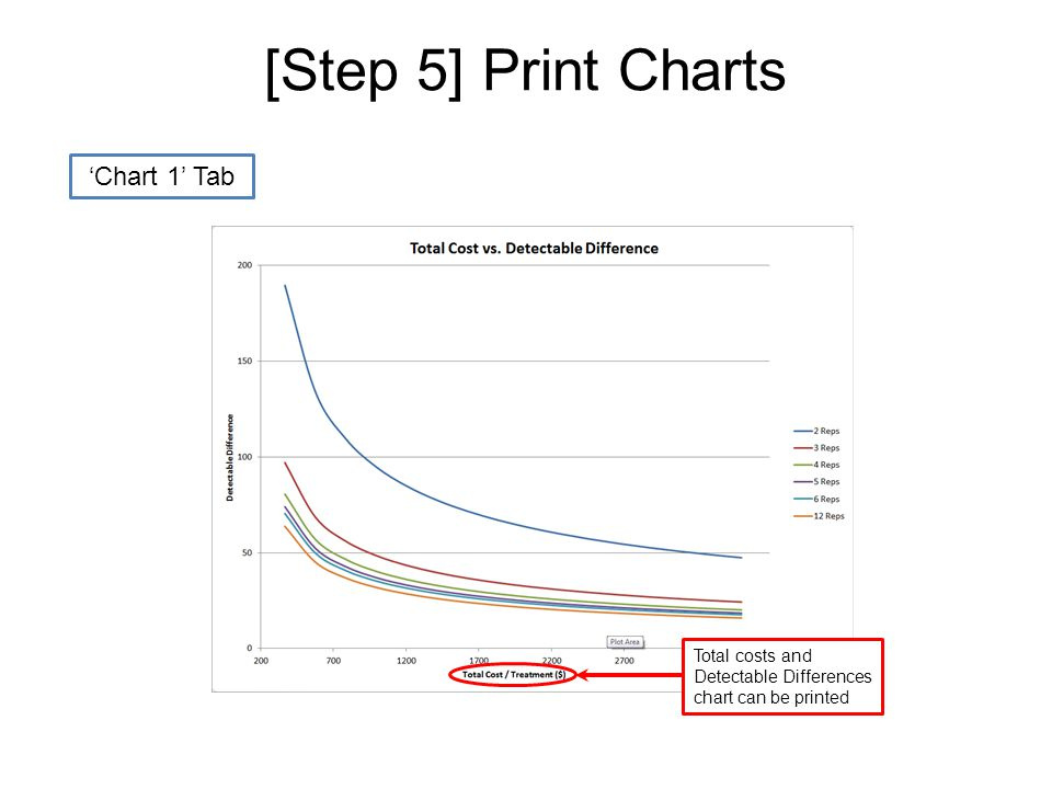 [Step 5] Print Charts 'Chart 2' Tab Birds per pen and Detectable Differences chart can be printed