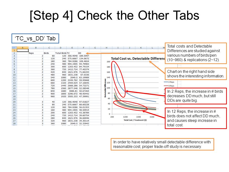 [Step 4] Check the Other Tabs 'TC_vs_DD' Tab X is birds/pen instead of total cost/treatment ($) Birds/pen and Detectable Differences are studied against various numbers of birds/pen (5~80) & replications (2~12).