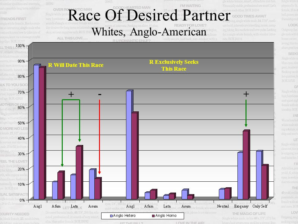 Race Of Desired Partner Blacks, African-American R Will Date This Race R Exclusively Seeks This Race Black gays less likely to date Non-Blacks