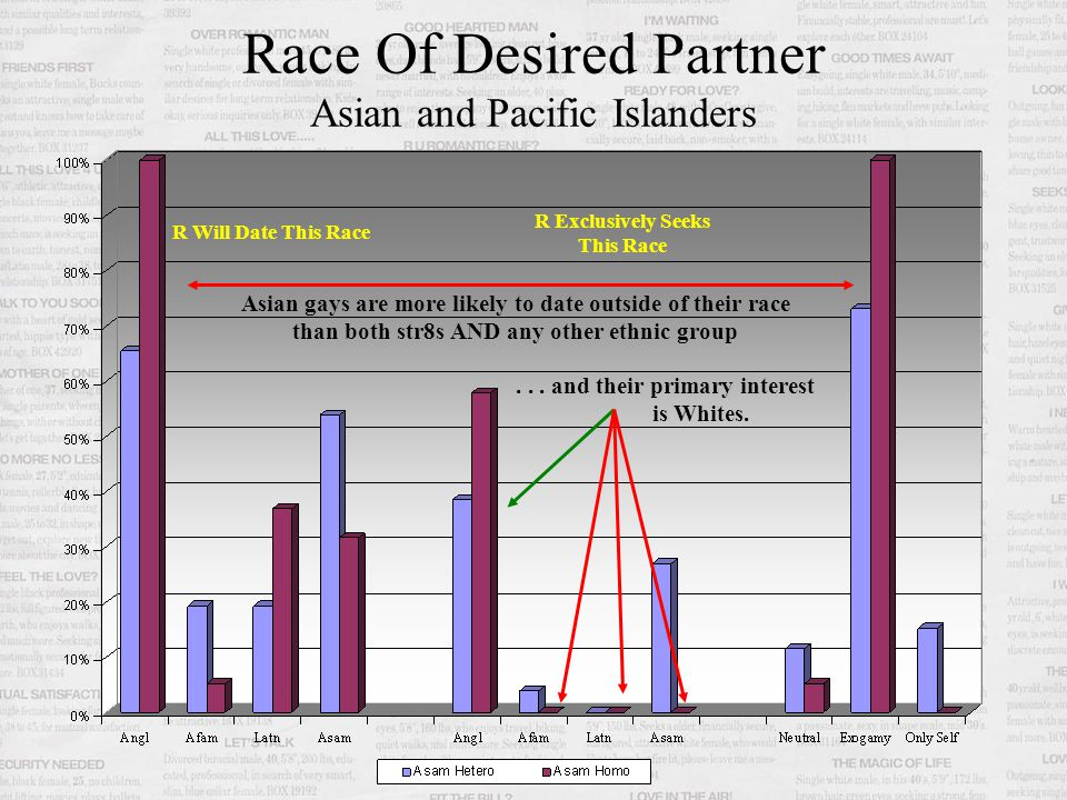Race Of Desired Partner Whites, Anglo-American R Will Date This Race R Exclusively Seeks This Race Lowest Level Of Interest