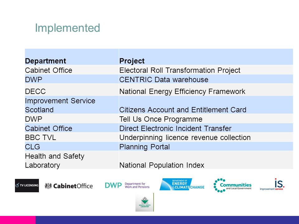 Implementing DepartmentProject Department for EducationSchools Admission Process Office for National StatisticsBeyond the Census 2011 HMRCConnect Fraud Analytical Platform Home Office National Policing Systems (NFLMS, VISOR, CRASH) Identity and Passport ServicePending DECCSmart metering implementation programme