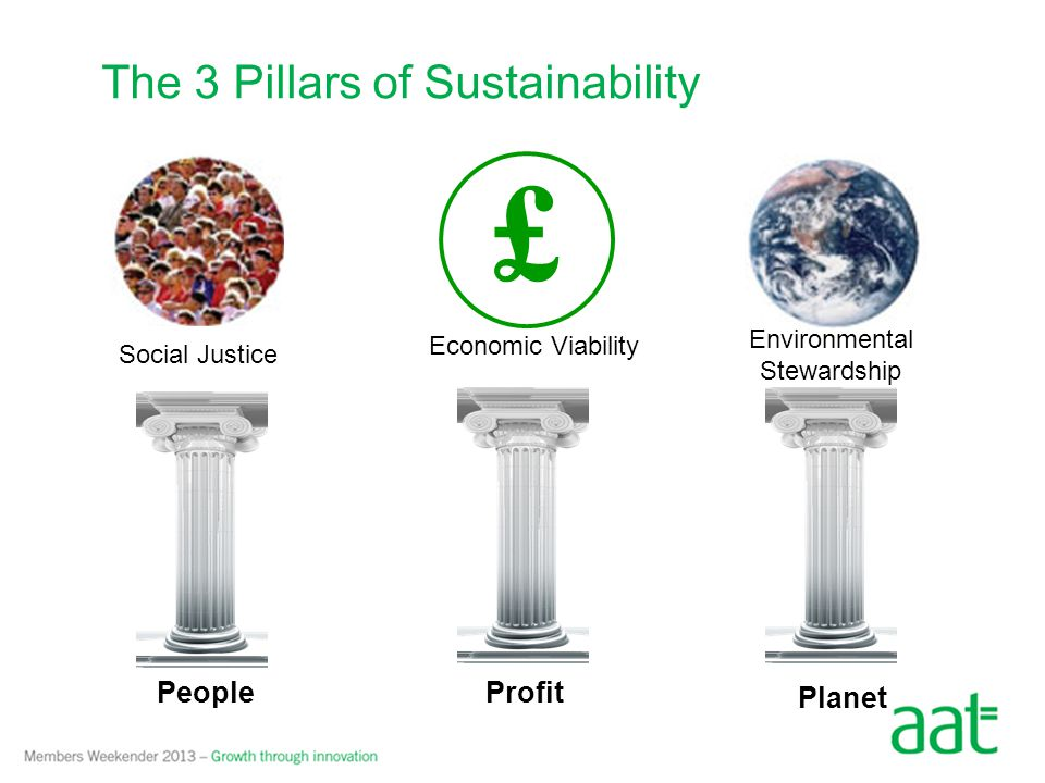 The 3 Pillars of Sustainability £ People – The evolution and progress of society depends on the people within them.