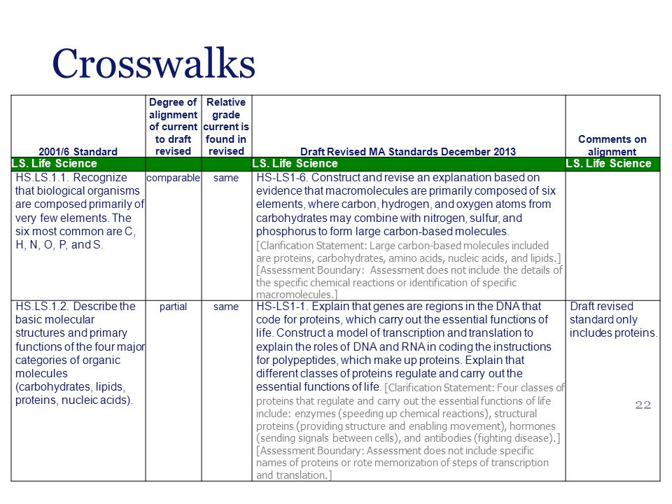 Coherent progressions of learning  Vertical alignment through progressions of practices and concepts  Draws on learning progression research  A Framework for K-12 Science Education (NRC, 2012)  Learning Progressions in Science: Current Challenges and Future Directions (Alonzo & Gotwals, 2012)  Learning Progressions in Science: An Evidence-Based Approach to Reform (CPRE, 2009) 23