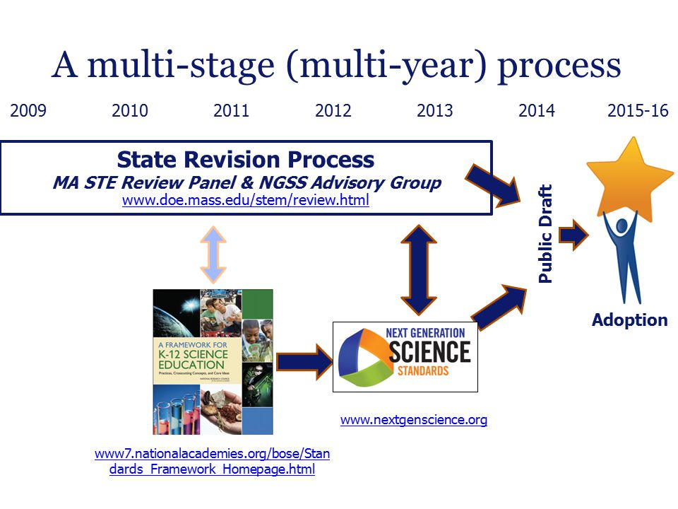 Next steps DateESE actionDistrict action Public draft through 2014-2015 STEM pathways; implications for upper-level HS courses Edits based on input Post model curriculum units Develop Framework resources Optional Revise curriculum & instruction Use to inform educator goals, district determined measures Move to official public comment and adoption process 2015-16 Multi-year implementation & transition period Provide support for transition Adjust MCAS Transition curriculum and instruction to revised standards www.doe.mass.edu/boe/docs/2013-10/item2.html 31