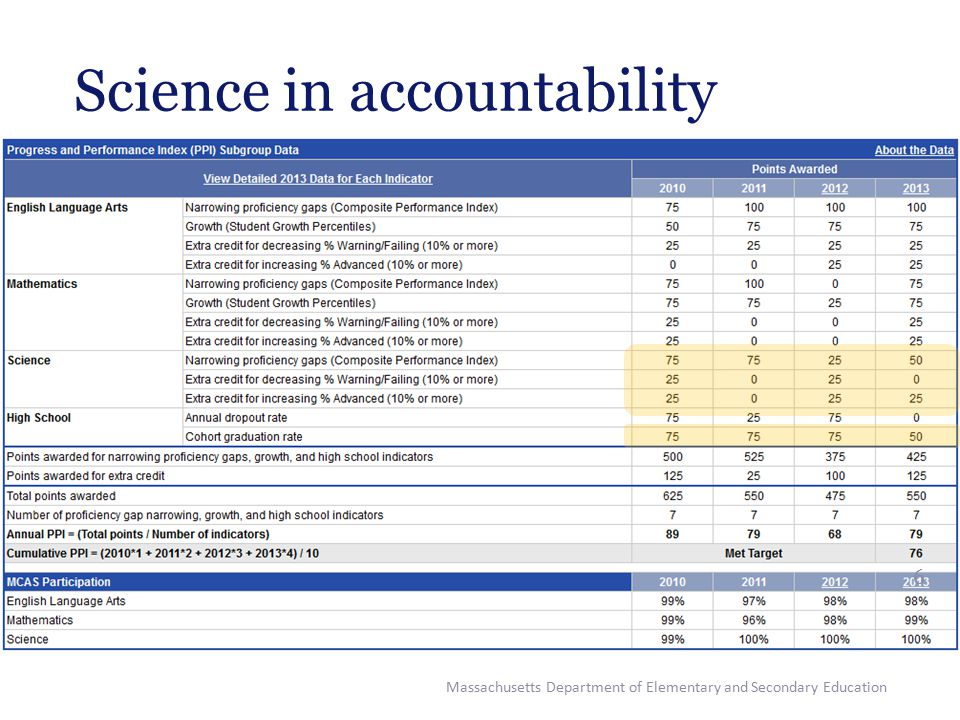 Massachusetts Department of Elementary and Secondary Education 7 Science in accountability
