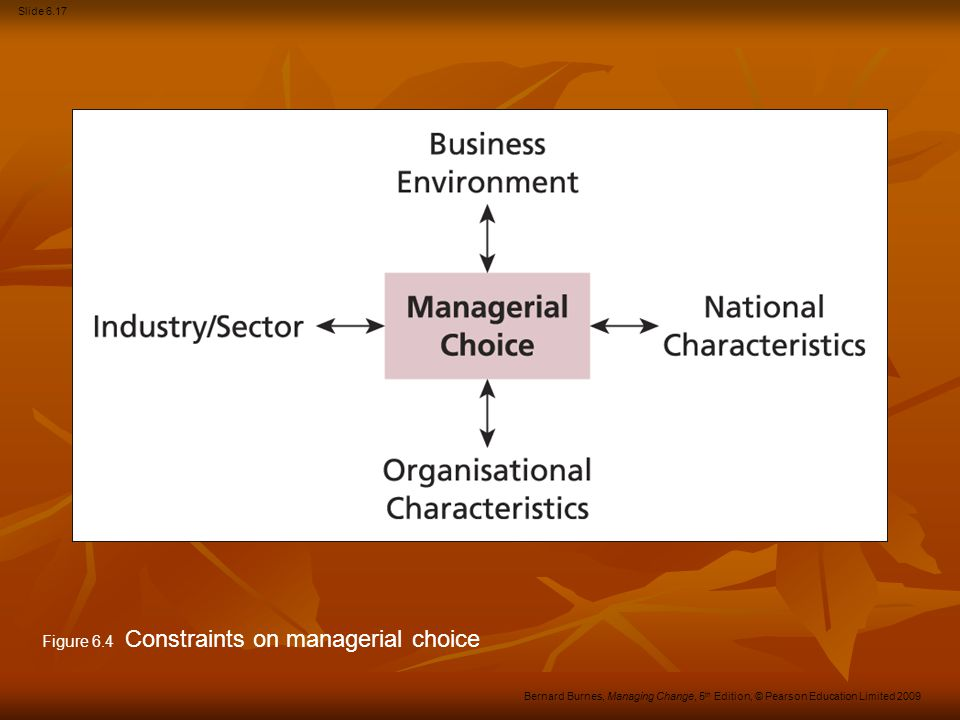 Slide 6.18 Bernard Burnes, Managing Change, 5 th Edition, © Pearson Education Limited 2009 Managers have choice But choice is constrained by National objectives, practices and cultures: National objectives, practices and cultures: GM and USA GM and USA Japan and Toyota.