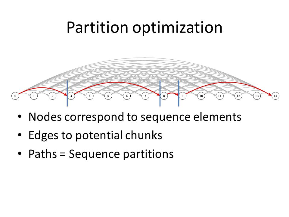 Partition optimization Each edge weight is the cost of the chunk defined by the edge endpoints Shortest path = Minimum cost partition Edge costs can be computed in O(1)......