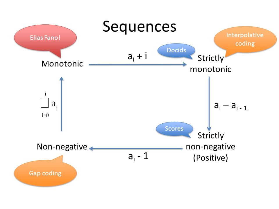 Elias-Fano encoding Data structure from the '70s, mostly in the succinct data structures niche Natural encoding of monotonically increasing sequences of integers Recently successfully applied to inverted indexes [Vigna, WSDM13] – Used by Facebook Graph Search!