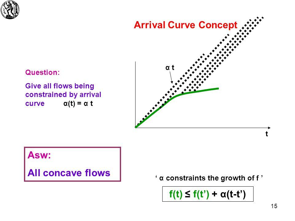 16 t Arrival Curve α(t) {(b i,r i )} Arrival Curve Concept vol b 1 f(t)f(t) r1r1 opening r 1 More elaborate leaky bucket test for f(t) α(t) vol b 2 vol b 3 opening r 2 opening r 3 r2r2 r3r3 Concave !!.