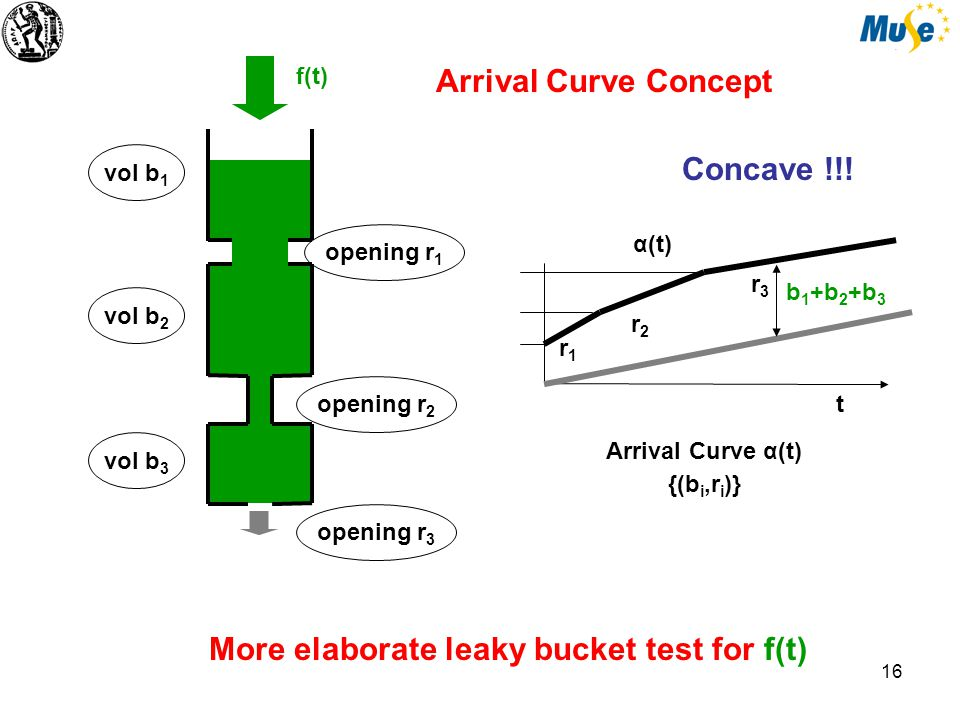 17 Convex subgraph t Arrival Curve α(t) {(b i,r i )} Arrival Curve Concept vol b 1 same f(t) tested 3x (against 3 hyperplanes) r1r1 r1r1 …and another elaborate leaky bucket test for f(t) α(t) vol b 3 vol b 2 r2r2 r3r3 r2r2 r3r3 Concave !!.