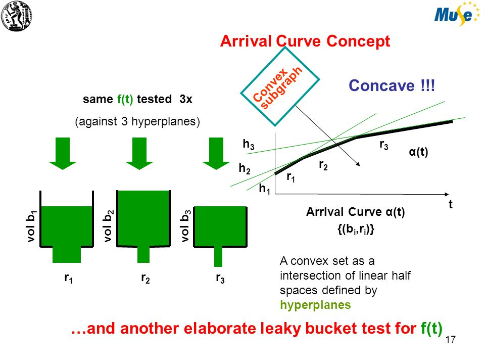 18 t The flow coincides with the arrival curve by which it is constrained f(t) = α(t) The flow f(t) fills to the limit all test buckets determined by α(t) = f(t) f(t) is greedy The flow f(t) is sub-additive and f(0)=0 f(t+s) ≤ f(t) + f(s) for all t,s ≥ 0 α = α α α = α (sub-additive closure) f(t) = α(t) f(t) = f(t') + f (t-t') some other f constrained by α α = α α α is a 'good' function
