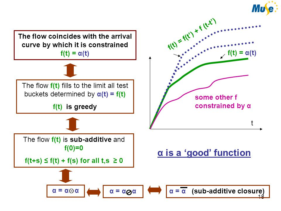 19 System io R T t Service Curve β(t) i(t') + β(t-t') for all t' ≥ 0 t output is above lower envelope of: Service Curve Concept