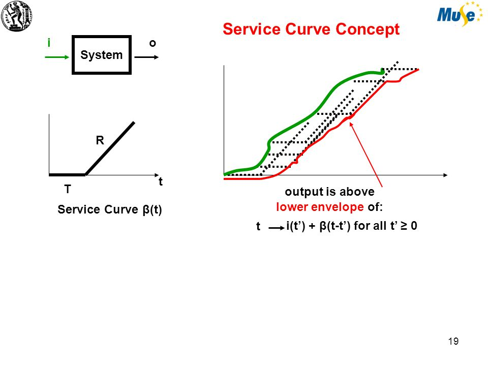 20 System io R T t Service Curve β(t) i = ct c < R ct'+ β(t-t') for all t' ≥ 0t output is above lower envelope of: i = ct c > R above !!.