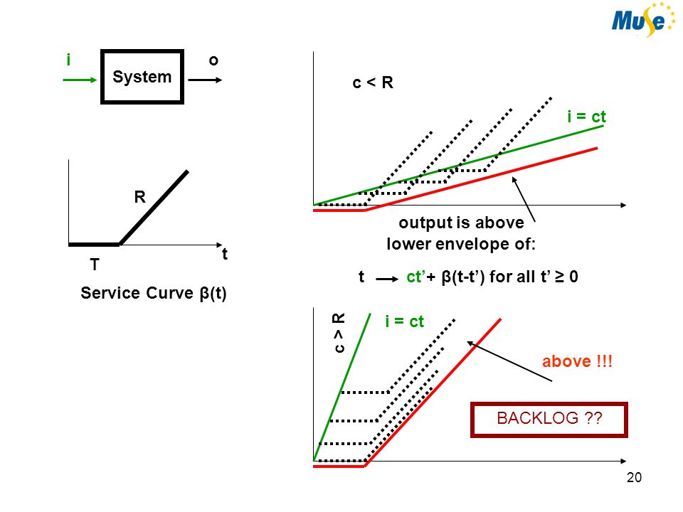 21 System io R T t Service Curve β(t) ct'+ β(t-t') for all t' ≥ 0t output is above lower envelope of: i = ct c > R Actual Output of System is Server always busy