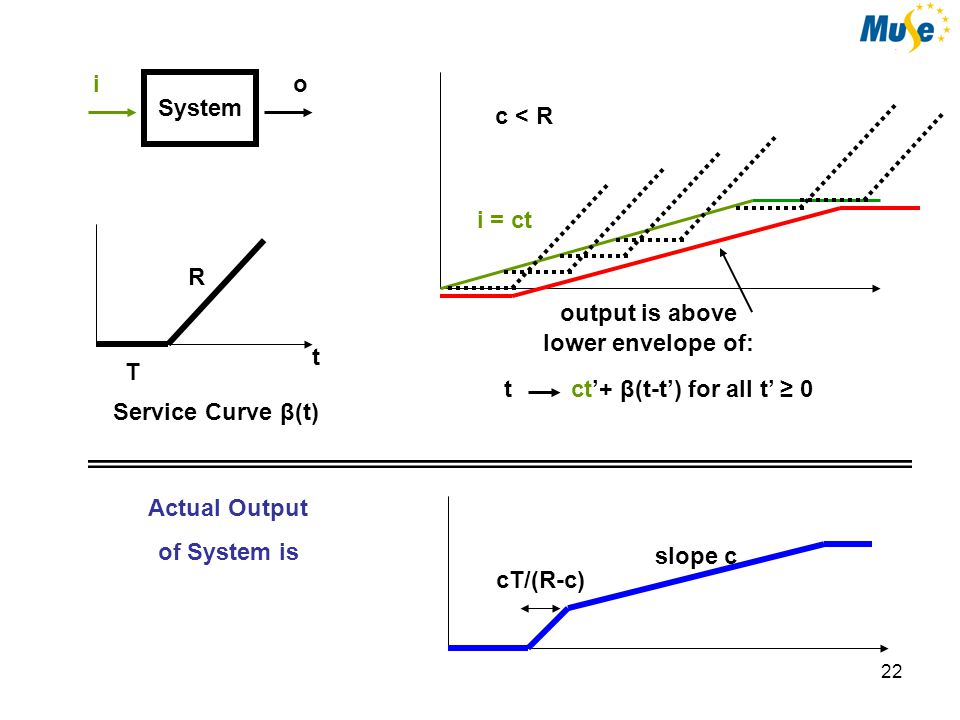 23 System io R T t Service Curve β(t) i(t') + β(t-t') for all t' ≥ 0t output is above lower envelope of: Service Curve Concept However:Beware of busy / idle periods in the system ('server') .