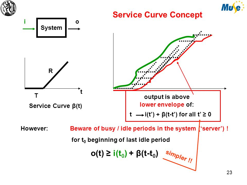 24 System io R T t Service Curve β(t) Service Curve Concept Explain: for constant rate server and t 0 beginning of last idle period…….