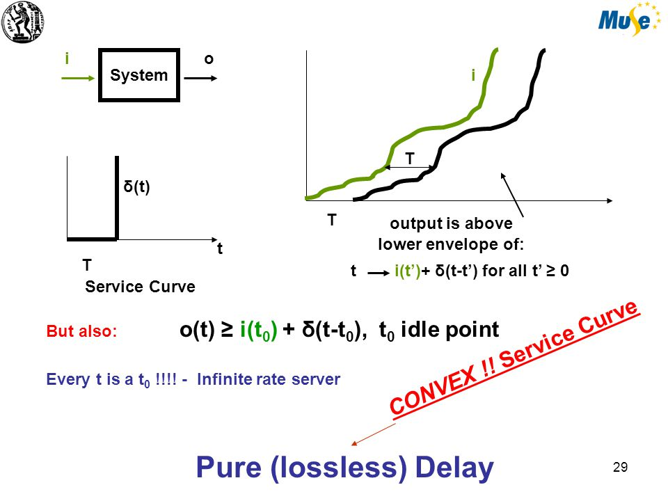 30 t high throughput server.T t δ(t) pure delay delay T slope R rate latency server CONVEX !.