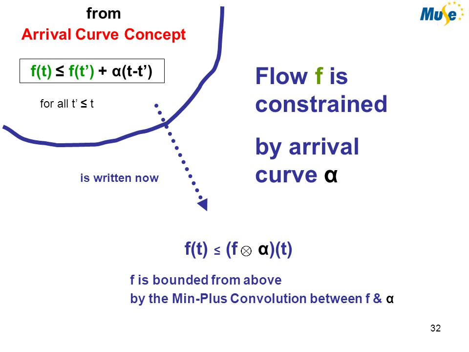 33 from Arrival Curve Concept f(t) ≤ f(t') + α(t-t') for all t' ≤ t ….