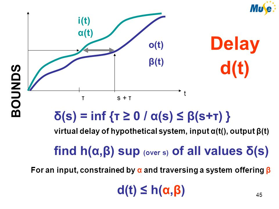 46 BOUNDS Output Smoothness Output o is constrained by 'arrival curve' α β min-plus deconvolution System io Input i is constrained by arrival curve α System offers service curve β then