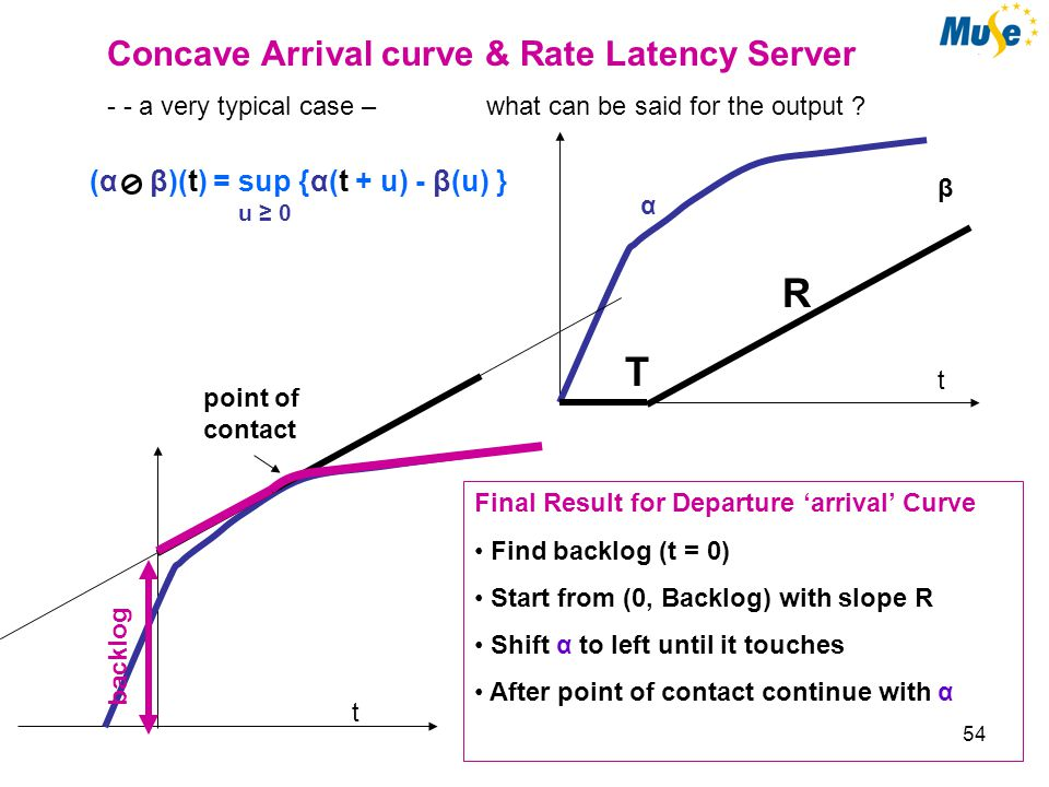 55 i(t) o(t) backlog delay t output smoothness Ok,...… but are bounds tight ?! System i o α β