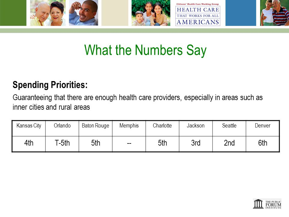 What the Numbers Say Spending Priorities: Investing in public health programs to prevent disease, promote healthy lifestyles, and protect the public in the event of epidemics or disasters Kansas CityOrlandoBaton RougeMemphisCharlotteJacksonSeattleDenver 3rd 2nd--1st5th3rd4th