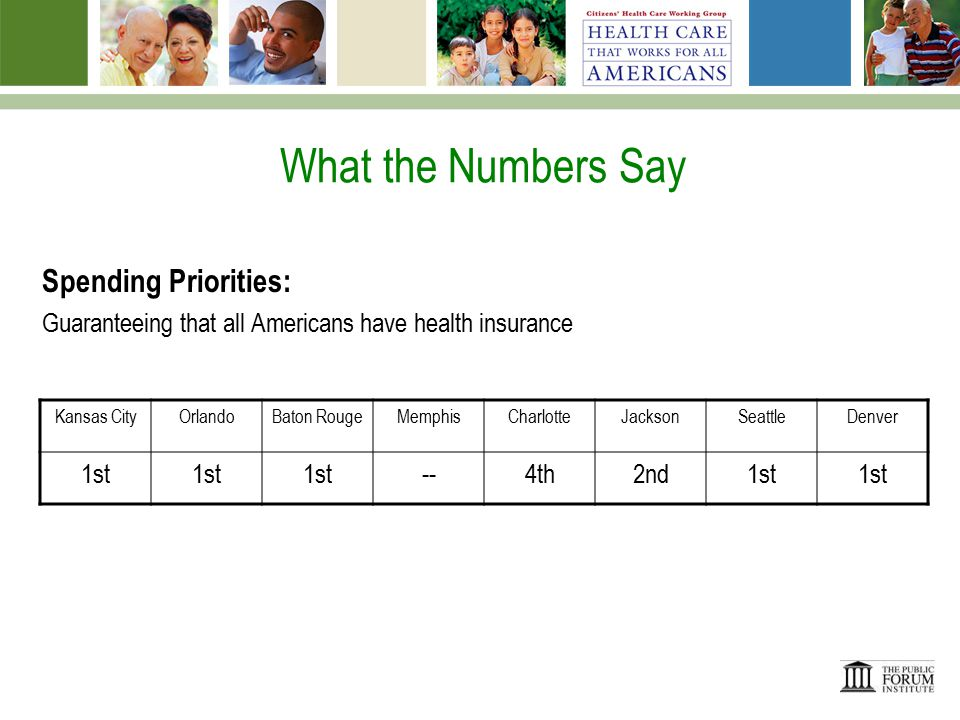What the Numbers Say Spending Priorities: Funding the development of computerized health information to improve the quality and efficiency of health care Kansas CityOrlandoBaton RougeMemphisCharlotteJacksonSeattleDenver T-6thT-5th4th--8th