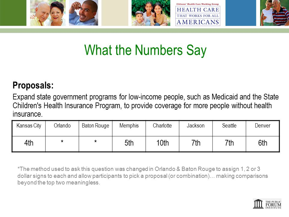 What the Numbers Say Proposals: Rely on free market competition among doctors, hospitals, other health care providers, and insurance companies rather than having government define benefits and set prices Kansas CityOrlandoBaton RougeMemphisCharlotteJacksonSeattleDenver ++ + 10th9th10th + This option was added after the Baton Rouge meeting and was not available in Kansas City, Orlando and Baton Rouge.