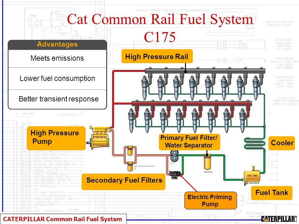 CATERPILLAR Common Rail Fuel System Cat Common Rail Fuel System  Low Pressure Fuel System  FTP  Electric Priming  Filtration