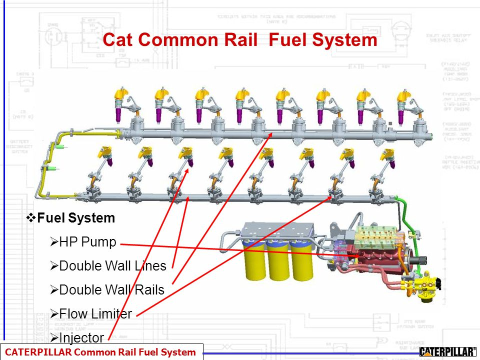 CATERPILLAR Common Rail Fuel System Cat Common Rail Fuel System - HP Rail HP Rail Double Wall Crossover Line Double Wall Lines From HP Pump To Rail Low Pressure Injector return Pressure Sensor