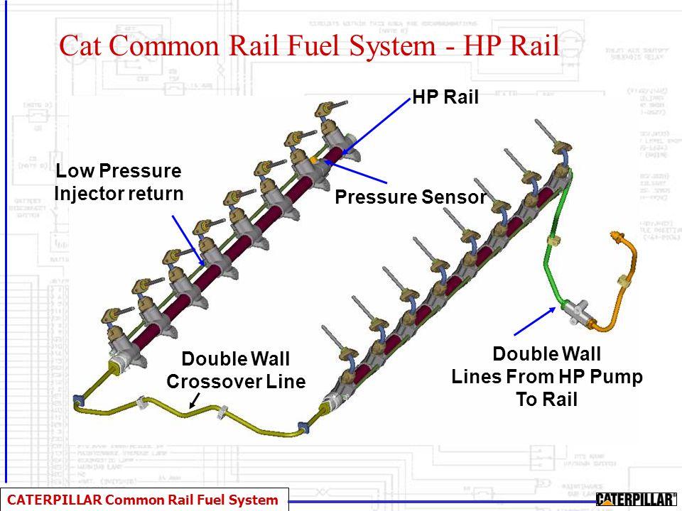 CATERPILLAR Common Rail Fuel System High Pressure Fuel System Hardware Oil ReturnFlow Control Valve PRV Outlet Oil Supply Camshaft FTV Drive HP Outlet PRV