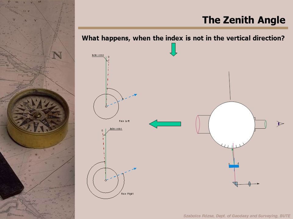 The Zenith Angle How can we compute the zenith angle.