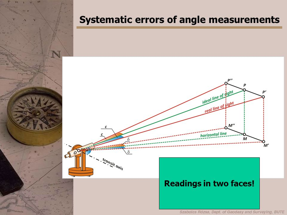 Systematic errors of angle measurements The transit axis is not adjusted The transit axis is not perpendicular to the standing axis.