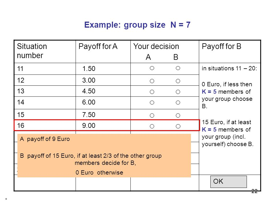 23 Example: group size N = 7 Situation number Payoff for AYour decision A B Payoff for B 11 1.50 in situations 11 – 20: 0 Euro, if less then K = 5 members of your group choose B.