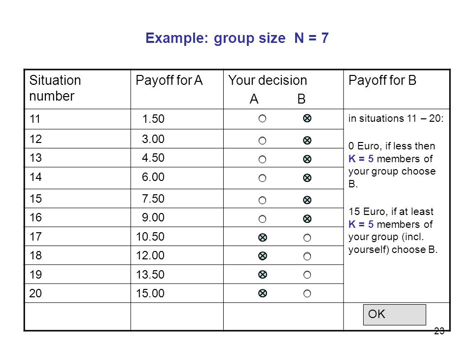 24 Experimental Design Subjects receive 4 tables with 10 situations each (3 x coordination games with different k, 1 x lotteries) We pay for one randomly selected situation + 5 Euro show-up fee 300 subjects at 4 different places Duration 40 – 90 minutes Average payoff: 16,88 Euro