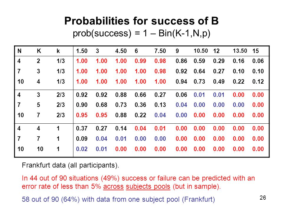 27 Assume that subjects are risk averse, but know only their own risk aversion.