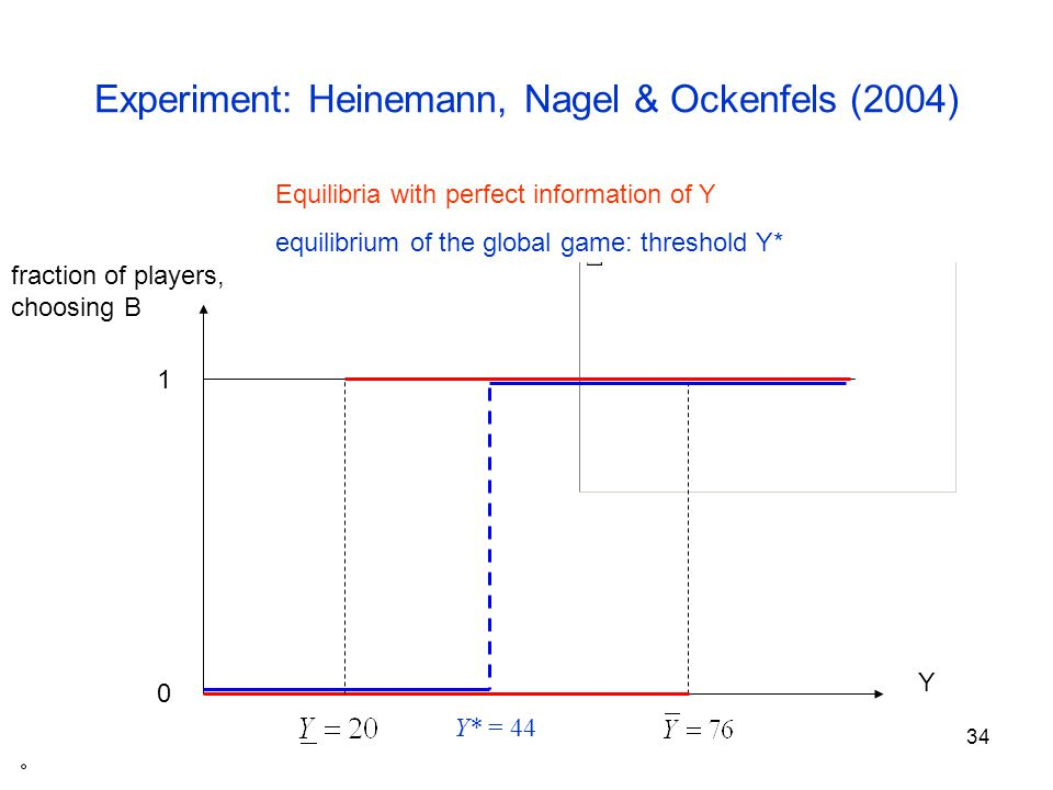 35 Observed thresholds with private information Y 1 0 Y* Global Game Selection fraction of players, choosing B