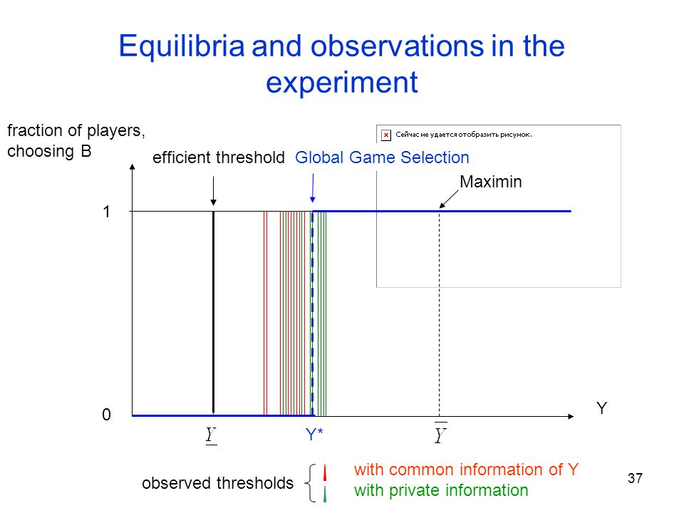 38 Experiment: Heinemann, Nagel & Ockenfels (2004) Theory: Common information => multiple equilibria => large dispersion of thresholds, if different groups coordinate on different equilibria.