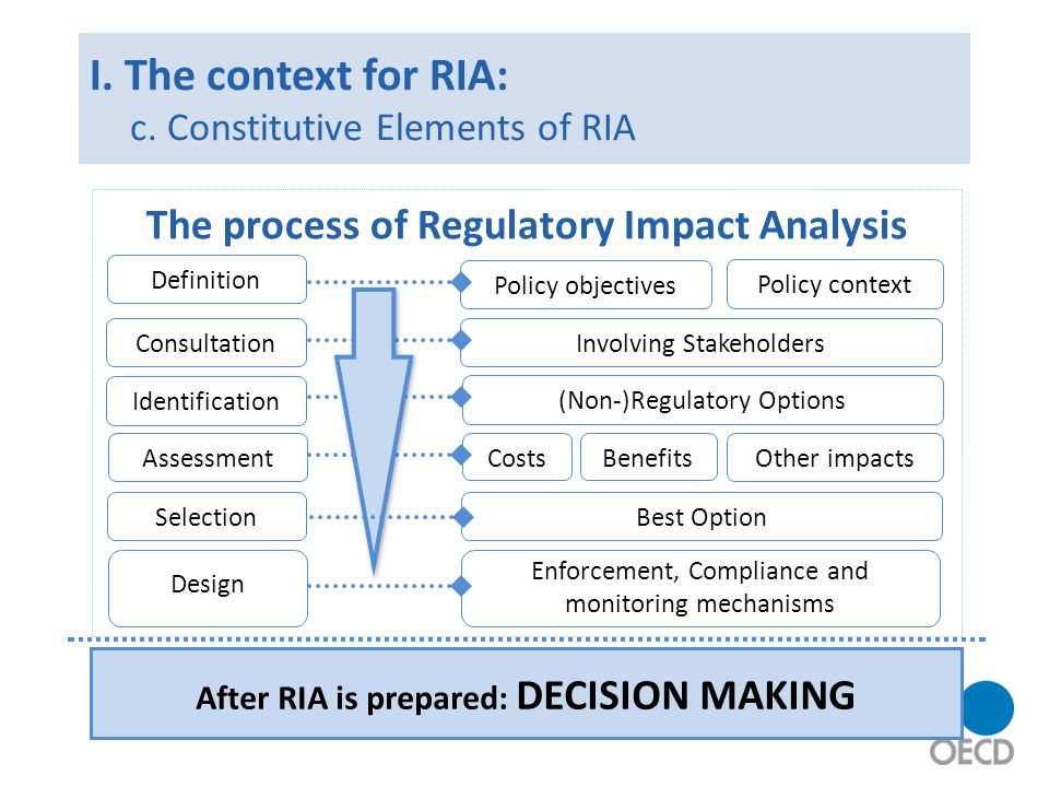 Common challenges in implementing RIA Problem identification Availability of data Proportionate analysis Quantification Risk assessment Scope of application / selection of proposals Quality control (oversight)* Presentation / Communication Integrate RIA up-stream (early in decision-making) Integrate RIA down-stream ( closing the loop ) Training Multi-level context