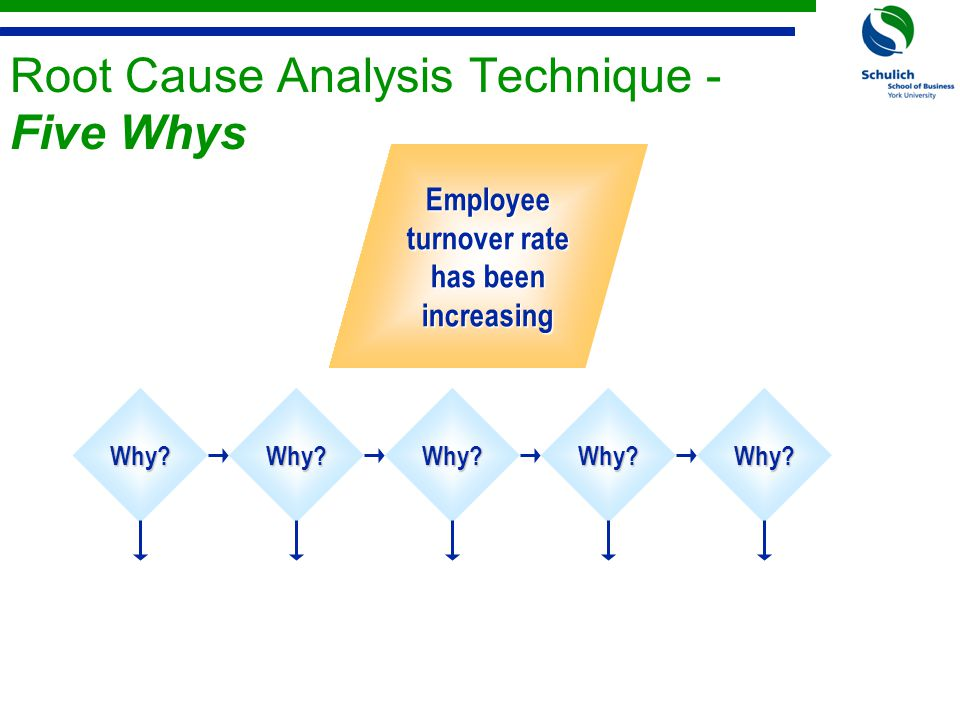 Root Cause Analysis Technique - Five Whys Why?Why?Why?Why?Why.