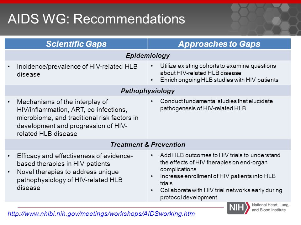 AIDS WG: Recommendations Research Strategy Themes ApproachDetails CommunicationProfessional HLB societies Other Institutes Collaboration and TeamworkCollaborate with other IC to understand how to best leverage resources and develop new programs Develop inter-disciplinary investigator teams Leveraging ResourcesUtilize existing HIV cohorts and studies and enrich with HLB endpoints, increase enrollment of HIV patients into HLB trials Utilize infrastructure of HIV networks to develop HLB focused trials