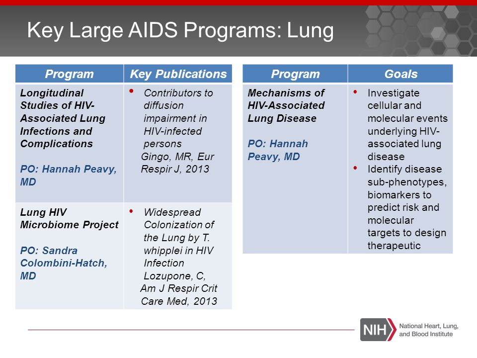 Key AIDS Programs: Blood ProgramKey Study REDS-III South Africa Obstetric Hemorrhage and HIV Brazilian Sickle Cell Disease and HIV HIV molecular surveillance in the US, Brazil, China and South Africa Cell Therapy Engraftment and in vivo selection of HIV-protected stem cells (5R01HL116217) Allogeneic Transplant in HIV Patients (NCT01410344; BMT CTN 0903) Test Develop ment HIV Selectest (REDS-II) ProgramKey Publication REDS-II Genetic diversity of recently acquired and prevalent HIV infections in US blood donors Delwart, J Infect Dis 2012.