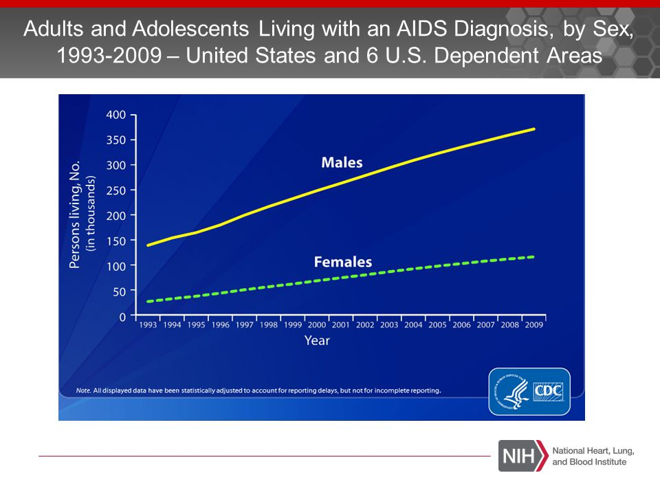 AIDS – An Evolving Population AIDS Patients Face Downside of Living Longer, January 2008 The number of people 50 and older living with HIV in U.S.