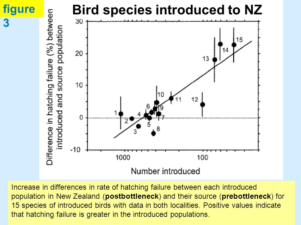 Positive values indicate that hatching failure is greater in the introduced populations.