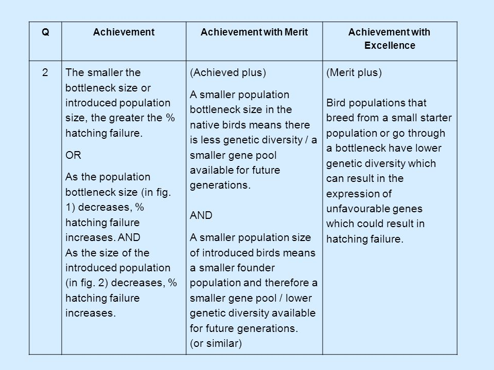 QAchievementAchievement with Merit Achievement with Excellence 3 The smaller the number of the original introduced population, the greater the difference in hatching failure between the introduced birds and its source population.