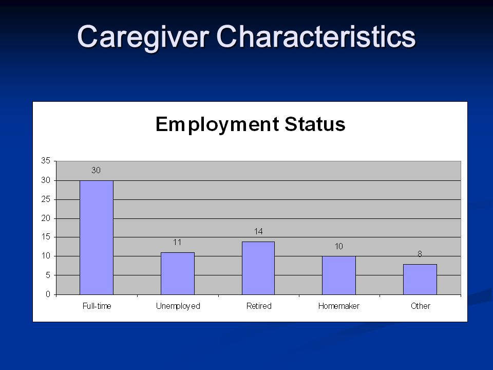 Care Recipient Characteristics