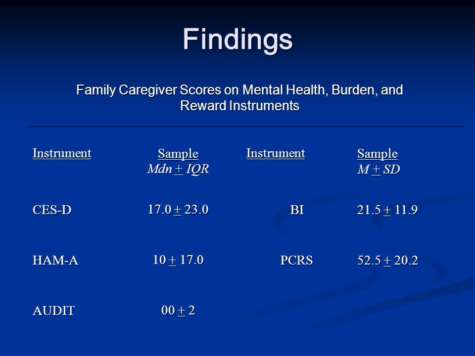 Question 2 What are the depressive and anxiety symptom levels, subjective burden, and rewards reported by African American and Caucasian family caregivers of patients with CLD.