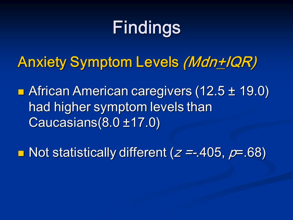 Findings Subjective Burden (M+SD) Higher for Caucasian (23.00 ±12.35) compared to African American caregivers (19.95 ±10.67) Higher for Caucasian (23.00 ±12.35) compared to African American caregivers (19.95 ±10.67) Differences were not statistically significant (t = -9.26; p=.358) Differences were not statistically significant (t = -9.26; p=.358)