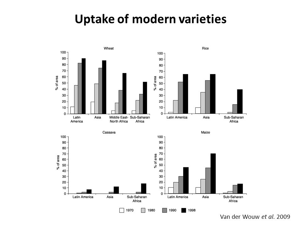 However, the evidence for a modernization bottleneck is equivocal From a meta- analysis of 24 wheat and 20 non-wheat studies of crop genetic diversity through time.