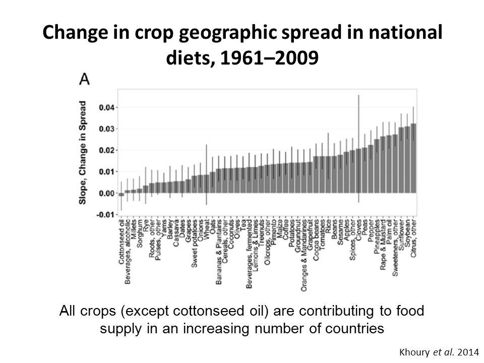 Change in crop abundance (calories) in national diets, 1961–2009 Khoury et al.
